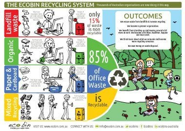 EcoBin Office Recycling System Explainer PDF Download